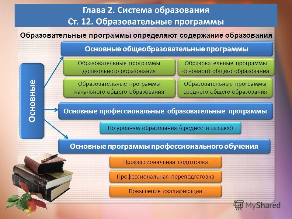 Глава 2. Система образования Ст. 12. Образовательные программы Основные Образовательные программы дошкольного образования Образовательные программы дошкольного образования Образовательные программы начального общего образования Образовательные програ