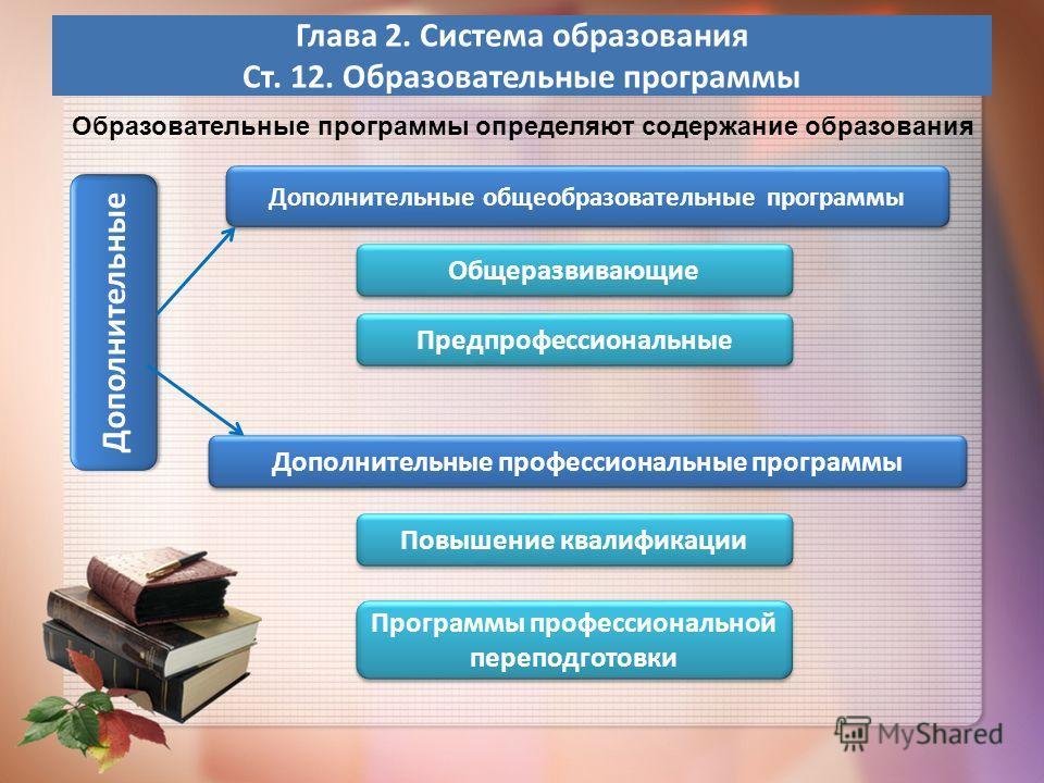Глава 2. Система образования Ст. 12. Образовательные программы Дополнительные Образовательные программы определяют содержание образования Дополнительные общеобразовательные программы Общеразвивающие Дополнительные профессиональные программы Предпрофе