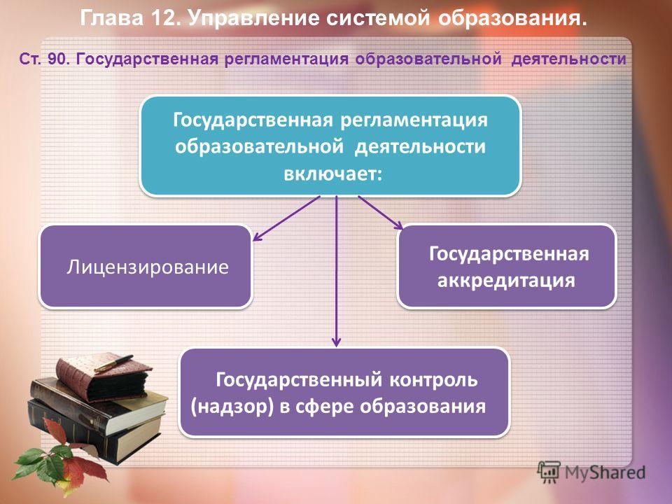 Государственная регламентация образовательной деятельности включает: Государственная регламентация образовательной деятельности включает: Лицензирование Государственная аккредитация Государственный контроль (надзор) в сфере образования Глава 12. Упра