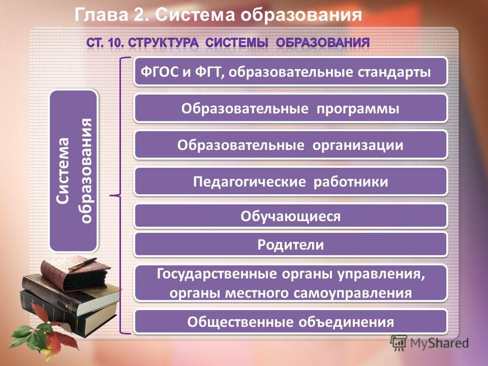 Глава 2. Система образования Система образования ФГОС и ФГТ, образовательные стандарты Образовательные программы Педагогические работники Родители Обучающиеся Общественные объединения Образовательные организации Государственные органы управления, орг