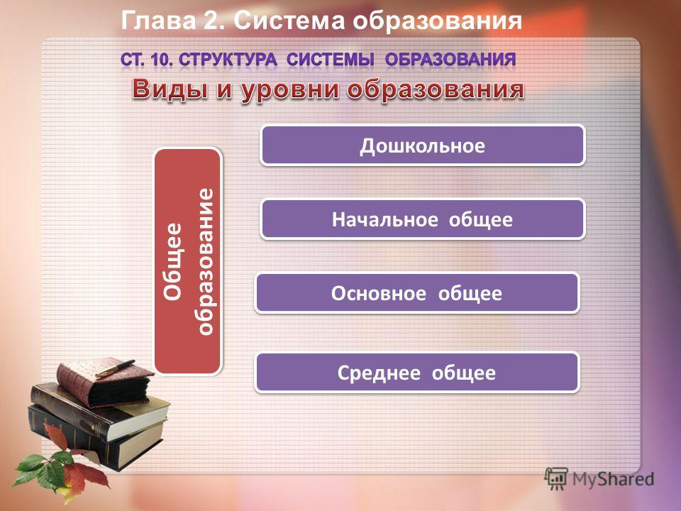 Глава 2. Система образования Общее образование Дошкольное Начальное общее Основное общее Среднее общее