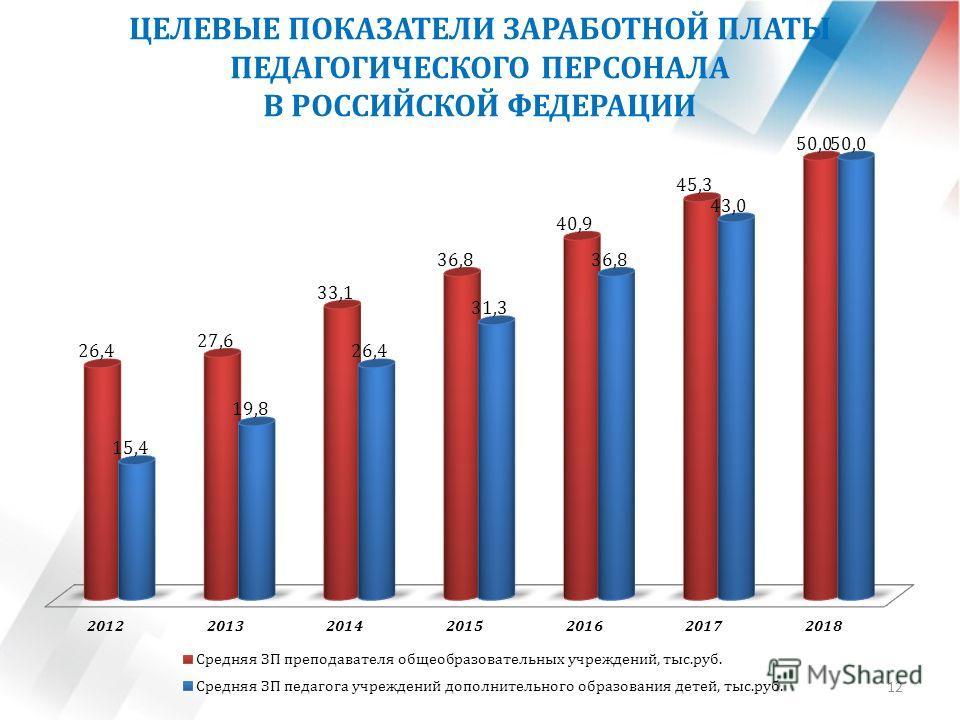 ЦЕЛЕВЫЕ ПОКАЗАТЕЛИ ЗАРАБОТНОЙ ПЛАТЫ ПЕДАГОГИЧЕСКОГО ПЕРСОНАЛА В РОССИЙСКОЙ ФЕДЕРАЦИИ 12