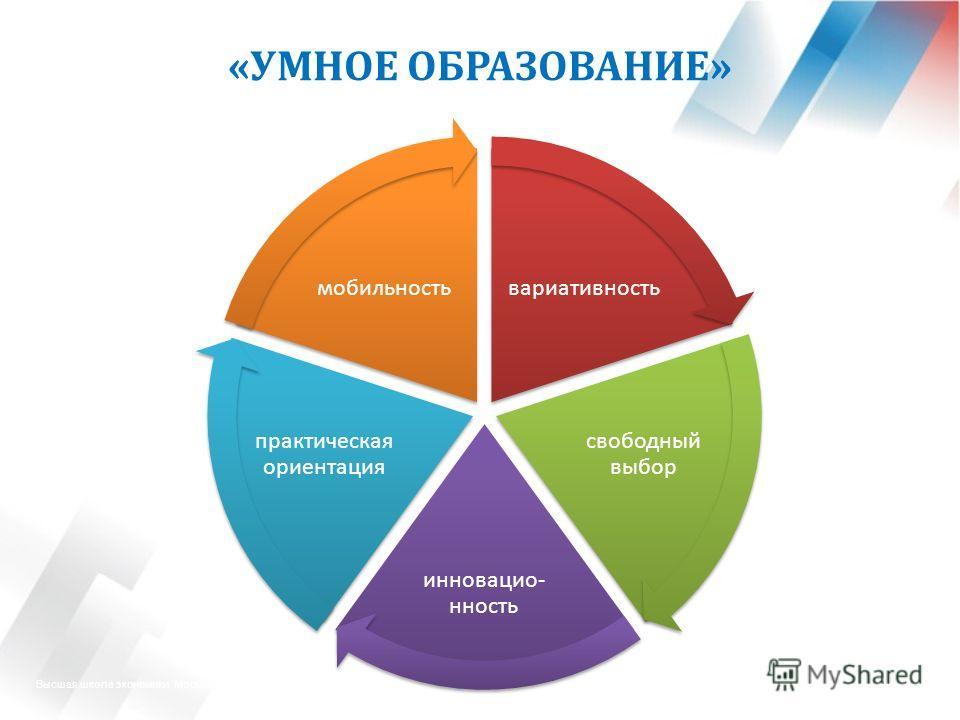 Высшая школа экономики, Москва, 2013 фото вариативность свободный выбор инновацио- нность практическая ориентация мобильность «Умное образование» «УМНОЕ ОБРАЗОВАНИЕ»