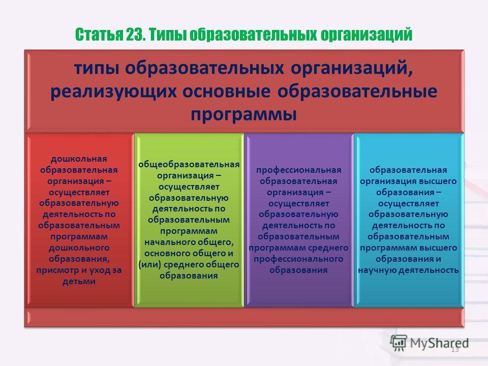Статья 23. Типы образовательных организаций типы образовательных организаций, реализующих основные образовательные программы дошкольная образовательная организация – осуществляет образовательную деятельность по образовательным программам дошкольного