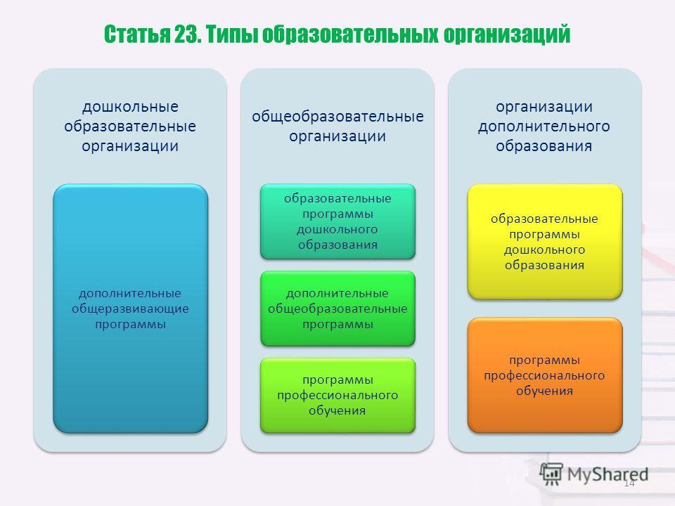 Статья 23. Типы образовательных организаций дошкольные образовательные организации дополнительные общеразвивающие программы общеобразовательные организации образовательные программы дошкольного образования дополнительные общеобразовательные программы