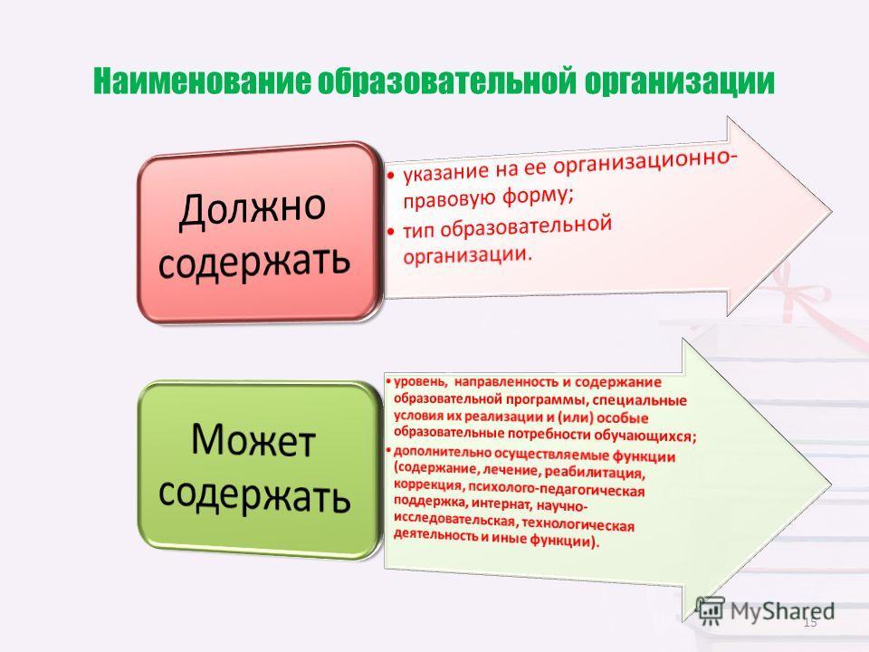 Наименование образовательной организации 15