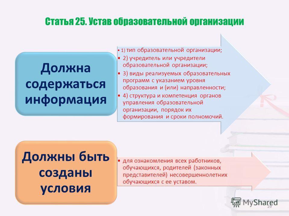 Статья 25. Устав образовательной организации 1) тип образовательной организации; 2) учредитель или учредители образовательной организации; 3) виды реализуемых образовательных программ с указанием уровня образования и (или) направленности; 4) структур