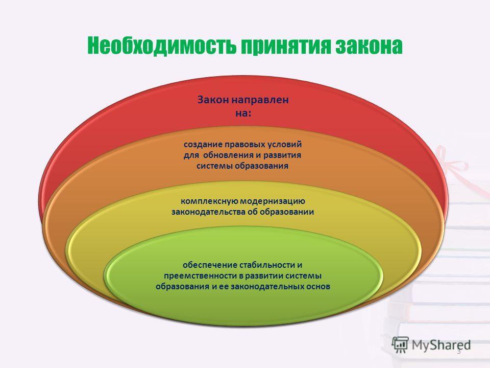 Необходимость принятия закона Закон направлен на: создание правовых условий для обновления и развития системы образования комплексную модернизацию законодательства об образовании обеспечение стабильности и преемственности в развитии системы образован