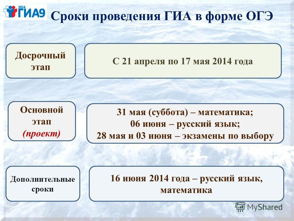 Сроки проведения ГИА в форме ОГЭ Досрочный этап С 21 апреля по 17 мая 2014 года 31 мая (суббота) – математика; 06 июня – русский язык; 28 мая и 03 июня – экзамены по выбору 16 июня 2014 года – русский язык, математика Основной этап (проект) Дополните