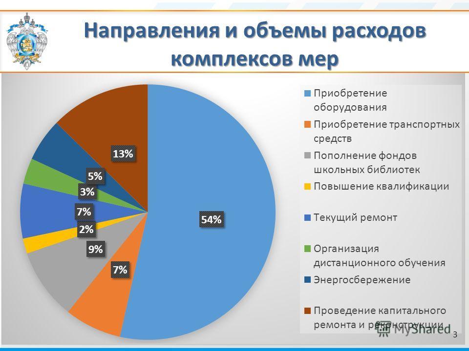Направления и объемы расходов комплексов мер 3