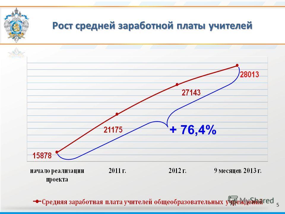 Рост средней заработной платы учителей 5 + 76,4%