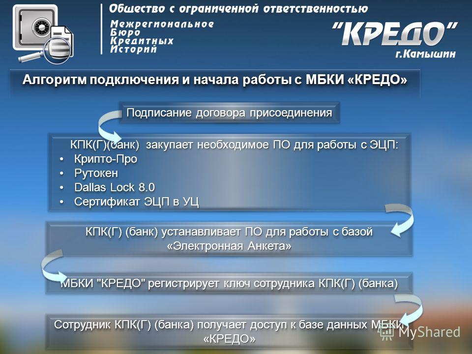 Алгоритм подключения и начала работы с МБКИ «КРЕДО» Сотрудник КПК(Г) (банка) получает доступ к базе данных МБКИ «КРЕДО» МБКИ