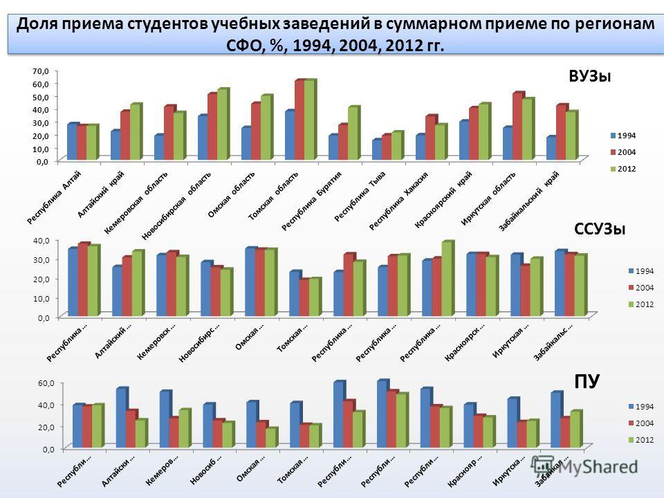 Доля приема студентов учебных заведений в суммарном приеме по регионам СФО, %, 1994, 2004, 2012 гг.