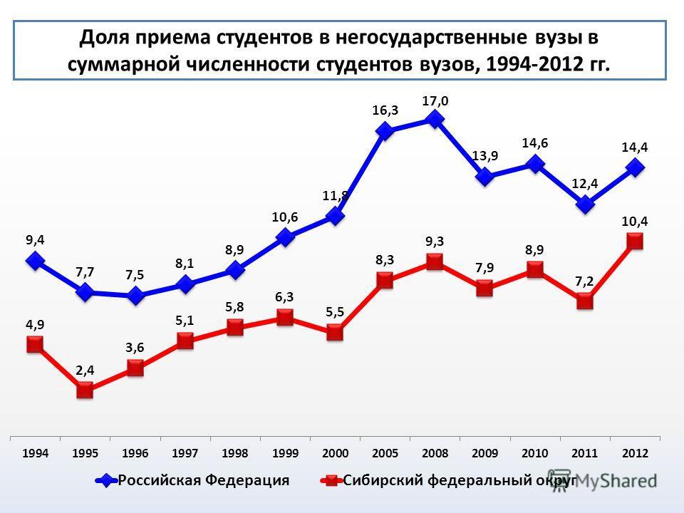Доля приема студентов в негосударственные вузы в суммарной численности студентов вузов, 1994-2012 гг.