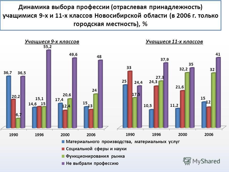 Динамика выбора профессии (отраслевая принадлежность) учащимися 9-х и 11-х классов Новосибирской области (в 2006 г. только городская местность), %