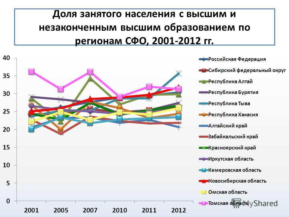 Доля занятого населения с высшим и незаконченным высшим образованием по регионам СФО, 2001-2012 гг.