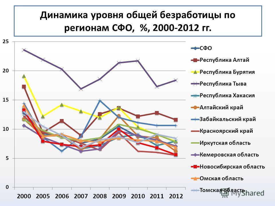 Динамика уровня общей безработицы по регионам СФО, %, 2000-2012 гг.