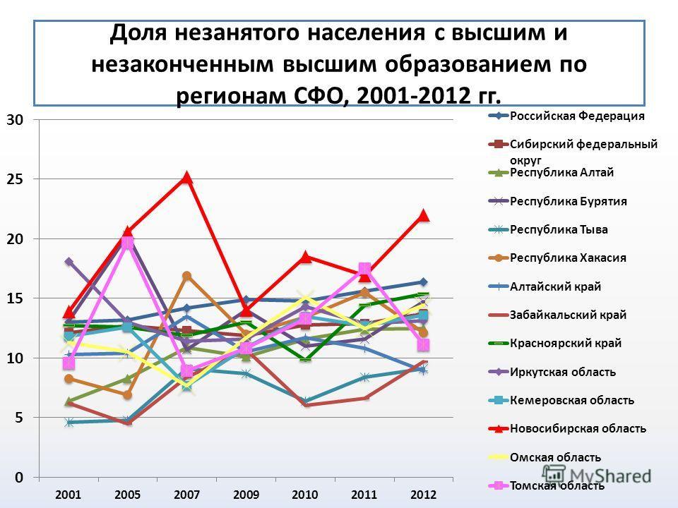 Доля незанятого населения с высшим и незаконченным высшим образованием по регионам СФО, 2001-2012 гг.