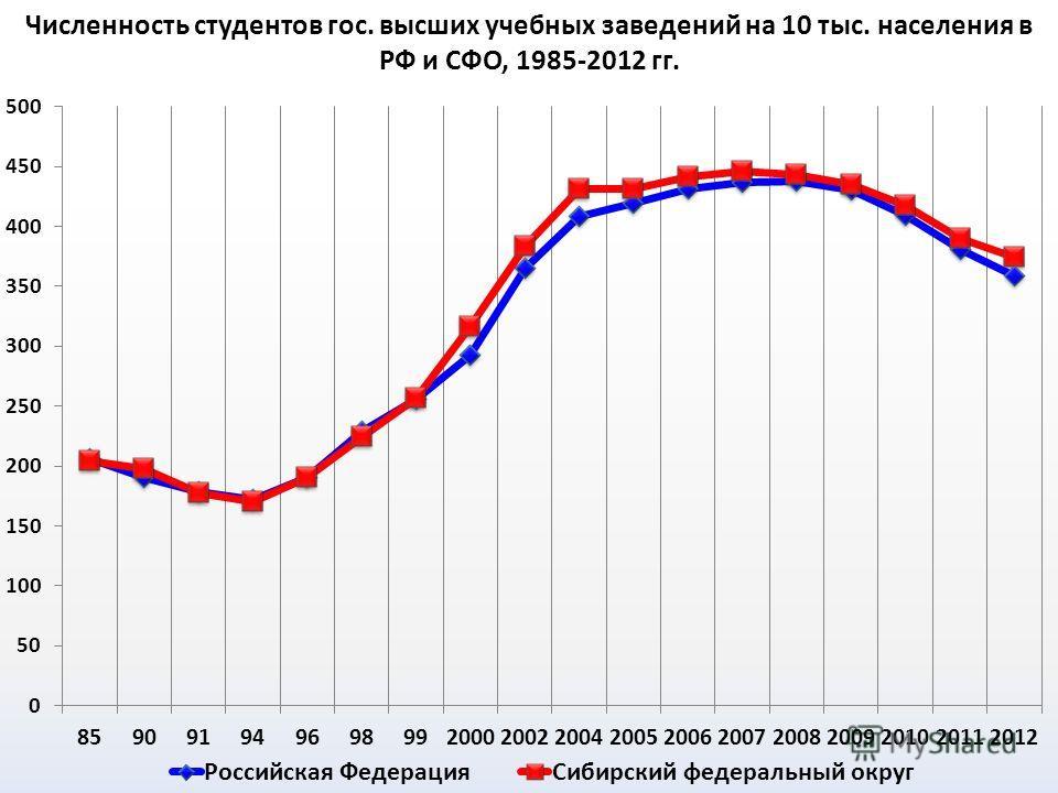 Численность студентов гос. высших учебных заведений на 10 тыс. населения в РФ и СФО, 1985-2012 гг.