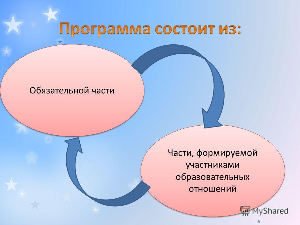 Обязательной части Части, формируемой участниками образовательных отношений