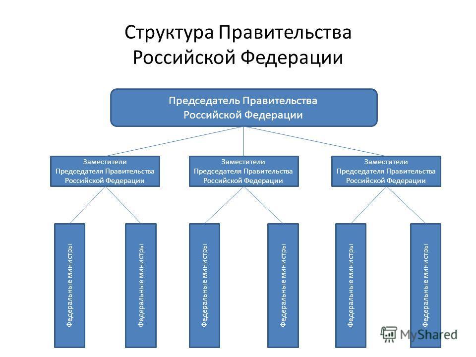 структура государственной думы в рф схема