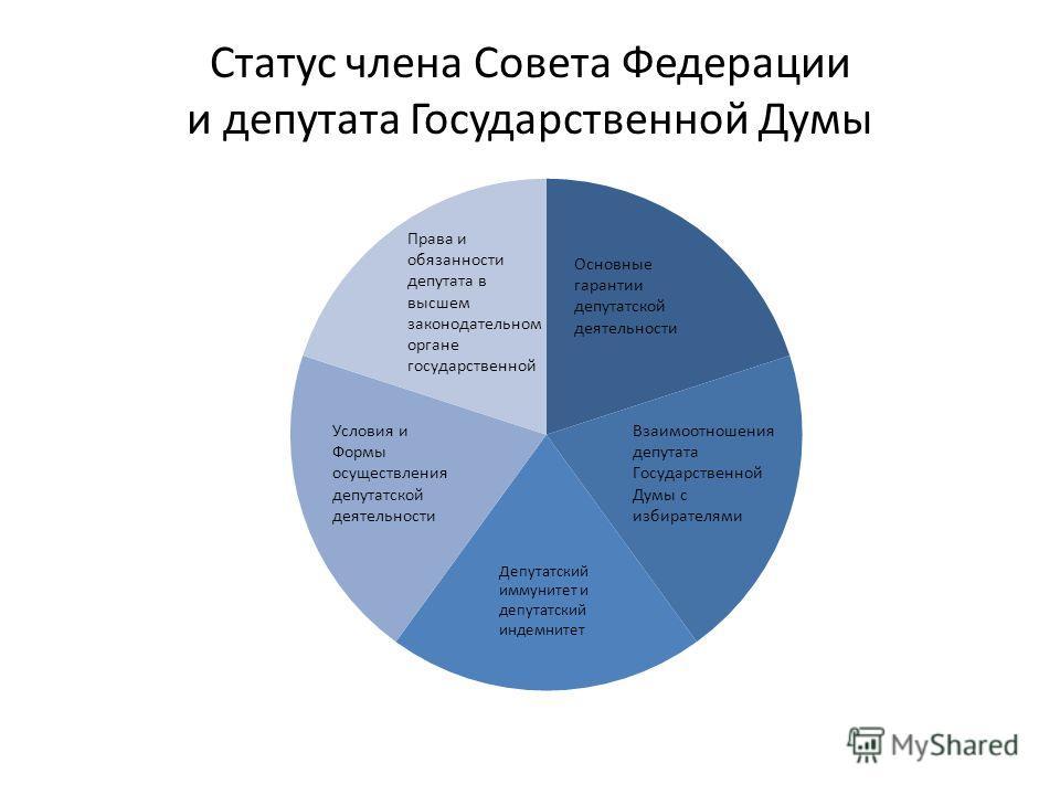 Статус члена Совета Федерации и депутата Государственной Думы