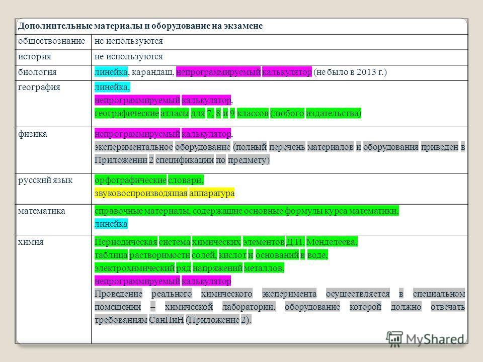 Дополнительные материалы и оборудование на экзамене обществознаниене используются историяне используются биологиялинейка, карандаш, непрограммируемый калькулятор (не было в 2013 г.) география линейка, непрограммируемый калькулятор, географические атл