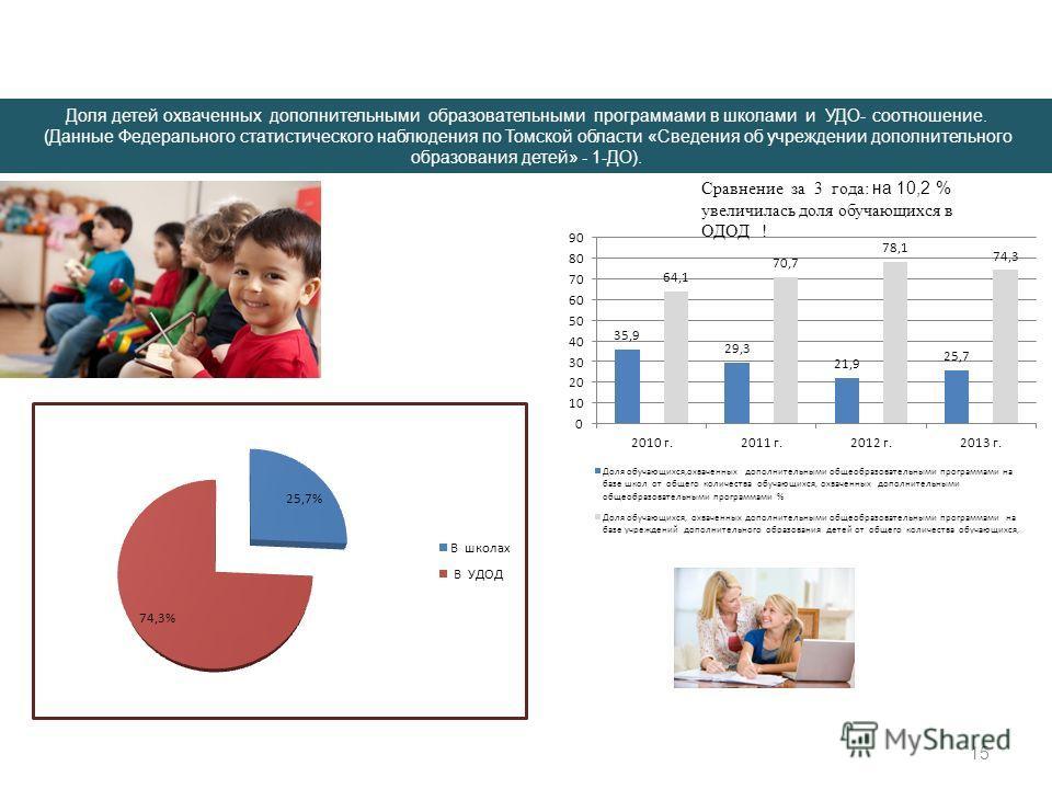 15 Доля детей охваченных дополнительными образовательными программами в школами и УДО- соотношение. (Данные Федерального статистического наблюдения по Томской области «Сведения об учреждении дополнительного образования детей» - 1-ДО). Сравнение за 3
