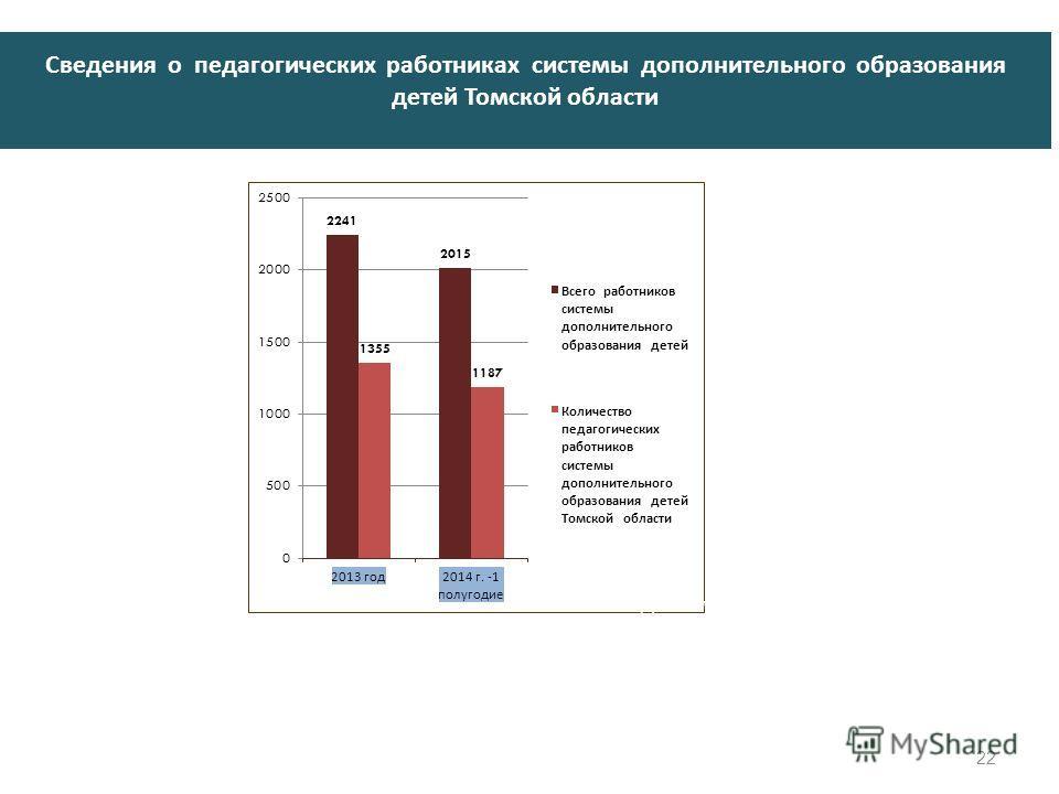 Сведения о педагогических работниках системы дополнительного образования детей Томской области ! Доля молодых специалистов в возрасте до 30 лет уменьшилось на 5,6 % 22