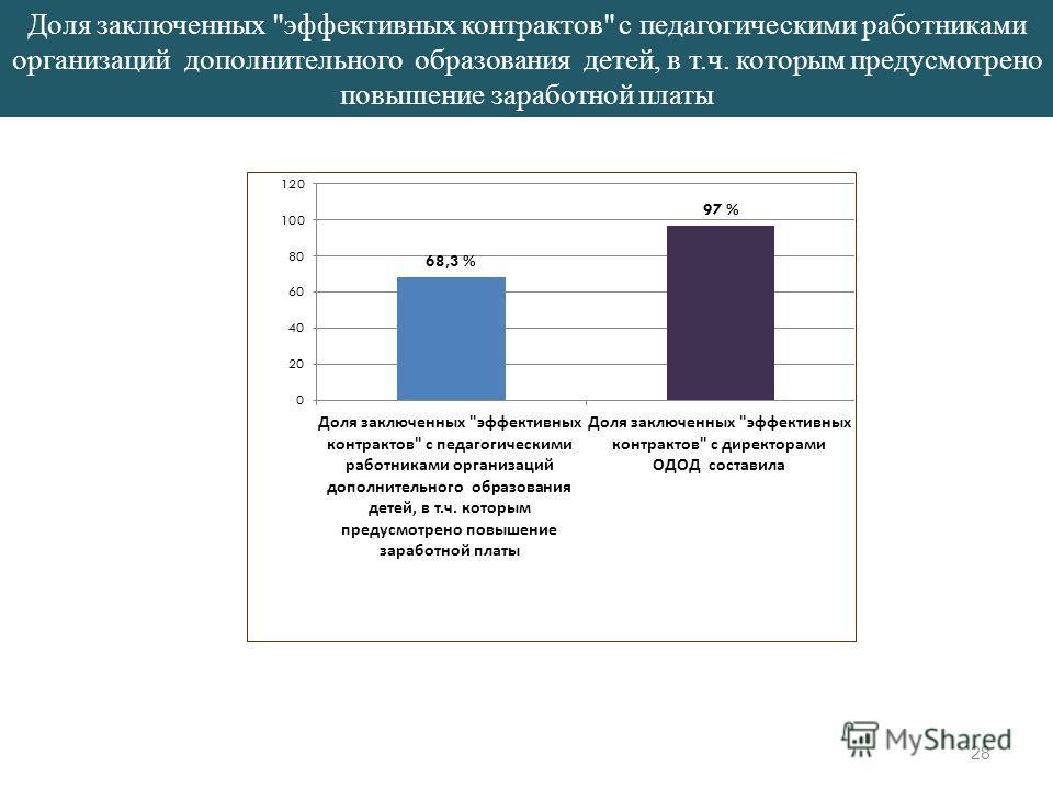 28 Доля заключенных эффективных контрактов с педагогическими работниками организаций дополнительного образования детей, в т.ч. которым предусмотрено повышение заработной платы