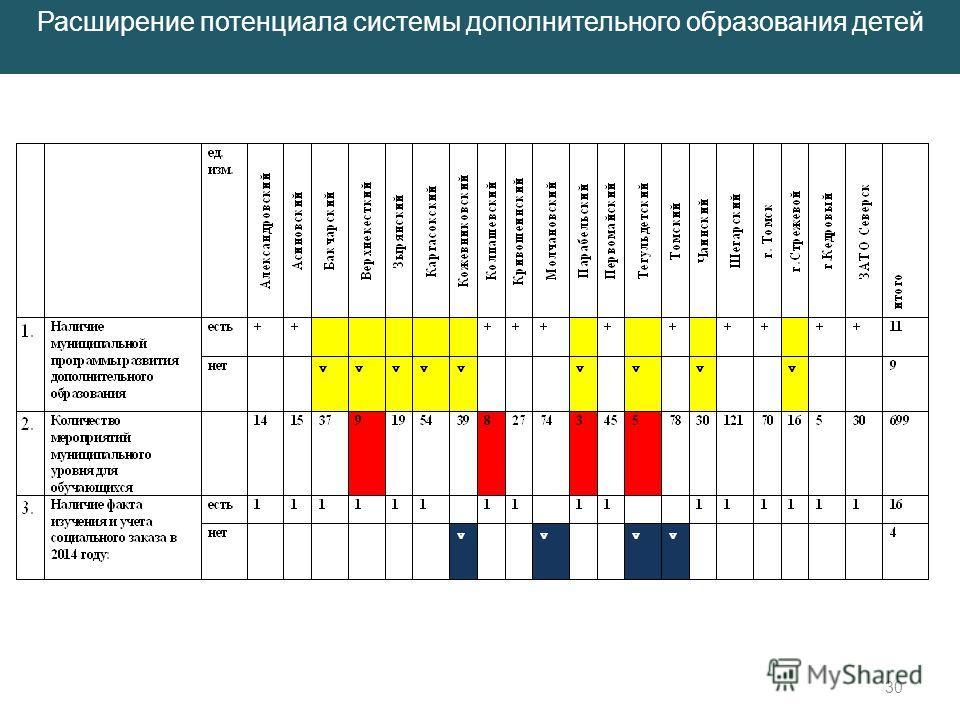 Проблемные районы:Верхнекетский, Кожевниковский,Парабельский, Тегульдетский, г.Стрежевой 30 Расширение потенциала системы дополнительного образования детей