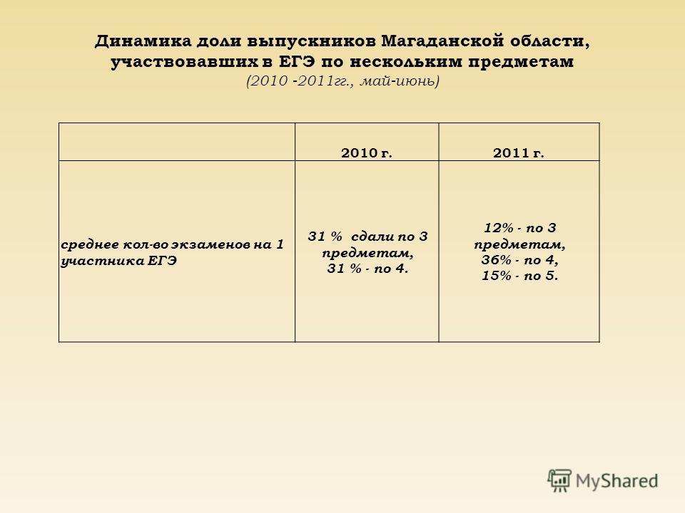 Динамика доли выпускников Магаданской области, участвовавших в ЕГЭ по нескольким предметам (2010 -2011 гг., май-июнь) 2010 г.2011 г. среднее кол-во экзаменов на 1 участника ЕГЭ 31 % сдали по 3 предметам, 31 % - по 4. 12% - по 3 предметам, 36% - по 4,