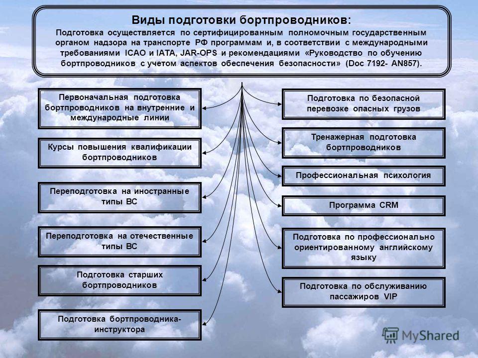 Виды подготовки бортпроводников: Подготовка осуществляется по сертифицированным полномочным государственным органом надзора на транспорте РФ программам и, в соответствии с международными требованиями ICAO и IATA, JAR-OPS и рекомендациями «Руководство