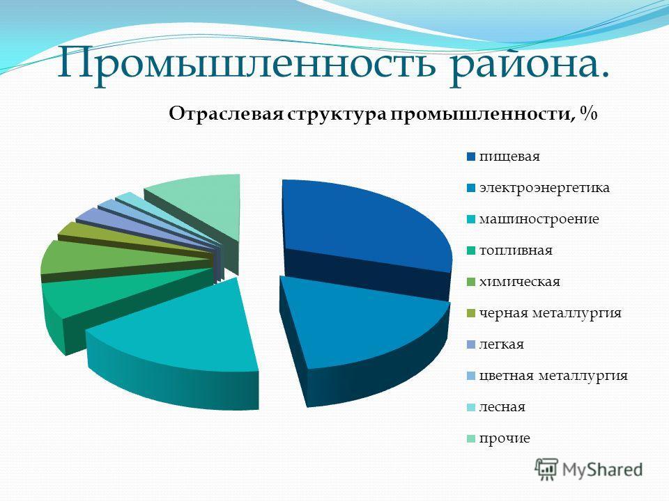 Проверьте себя: 7 Да Дагестан Нет Адыгея Ингушетия и Чечня