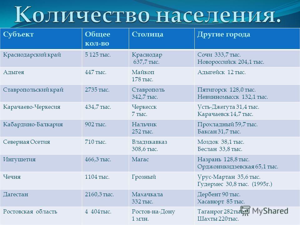 Население 18 885 млн. чел. (13% от РФ) Во многих республиках высокий естественный прирост ( Дагестан-10,Ингушетия-15) Средняя плотность населения – 50 чел/кв.км. Пестрый национальный состав ( в Дагестане более 130 народностей) Русские 62% ( в Адыгее-