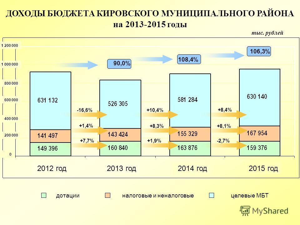 тыс. рублей ДОХОДЫ БЮДЖЕТА КИРОВСКОГО МУНИЦИПАЛЬНОГО РАЙОНА на 2013-2015 годы дотациицелевые МБТналоговые и неналоговые -16,6% +1,4% +7,7% +10,4% +8,3% +1,9% +8,4% +8,1% -2,7% 2012 год 2013 год 2014 год 2015 год 1 200 000 1 000 000 800 000 600 000 40