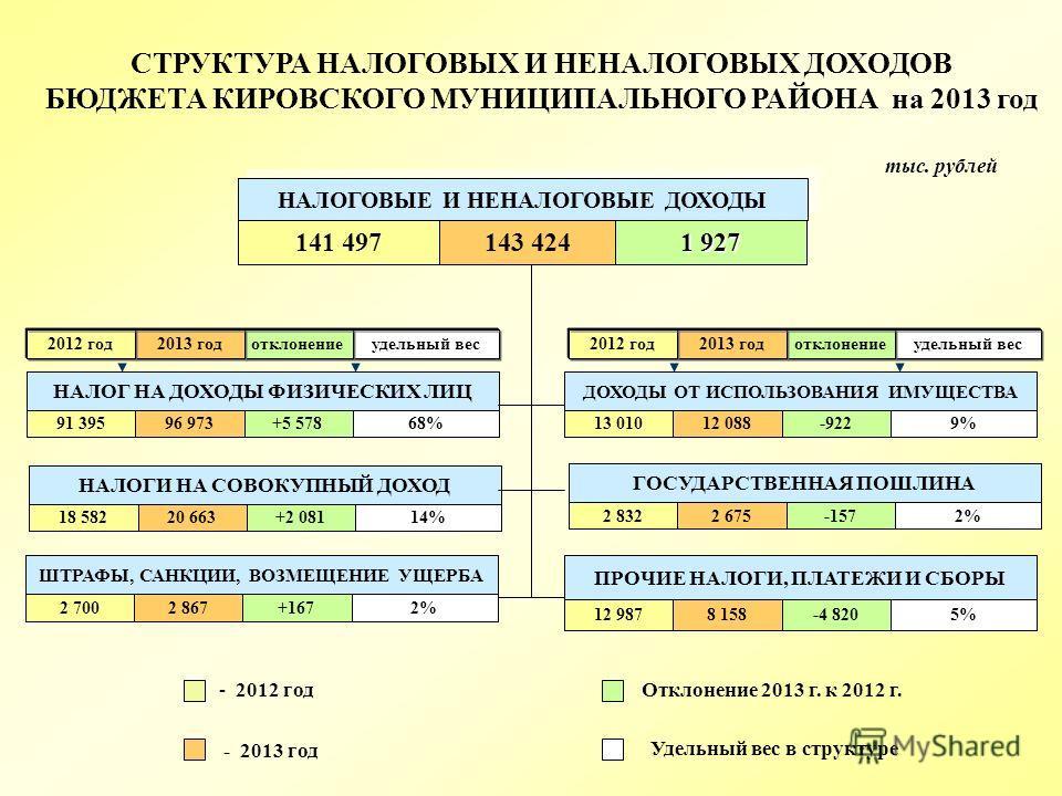 удельный весотклонение 2013 год 2012 год 68%+5 57896 97391 395 НАЛОГ НА ДОХОДЫ ФИЗИЧЕСКИХ ЛИЦ НАЛОГОВЫЕ И НЕНАЛОГОВЫЕ ДОХОДЫ удельный весотклонение 2013 год 2012 год 9%-92212 08813 010 ДОХОДЫ ОТ ИСПОЛЬЗОВАНИЯ ИМУЩЕСТВА 2%-1572 6752 832 ГОСУДАРСТВЕННА
