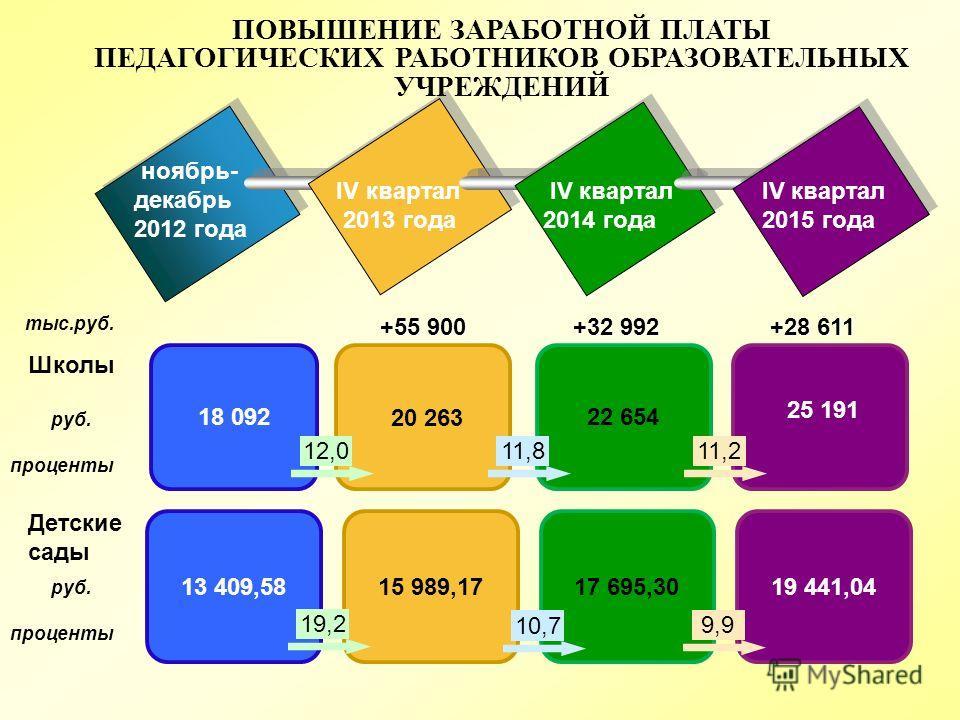 22 65418 092 ноябрь- декабрь 2012 года IV квартал 2013 года IV квартал 2014 года IV квартал 2015 года 20 263 25 191 +55 900 +32 992 +28 611 тыс.руб. руб. проценты ПОВЫШЕНИЕ ЗАРАБОТНОЙ ПЛАТЫ ПЕДАГОГИЧЕСКИХ РАБОТНИКОВ ОБРАЗОВАТЕЛЬНЫХ УЧРЕЖДЕНИЙ 13 409,