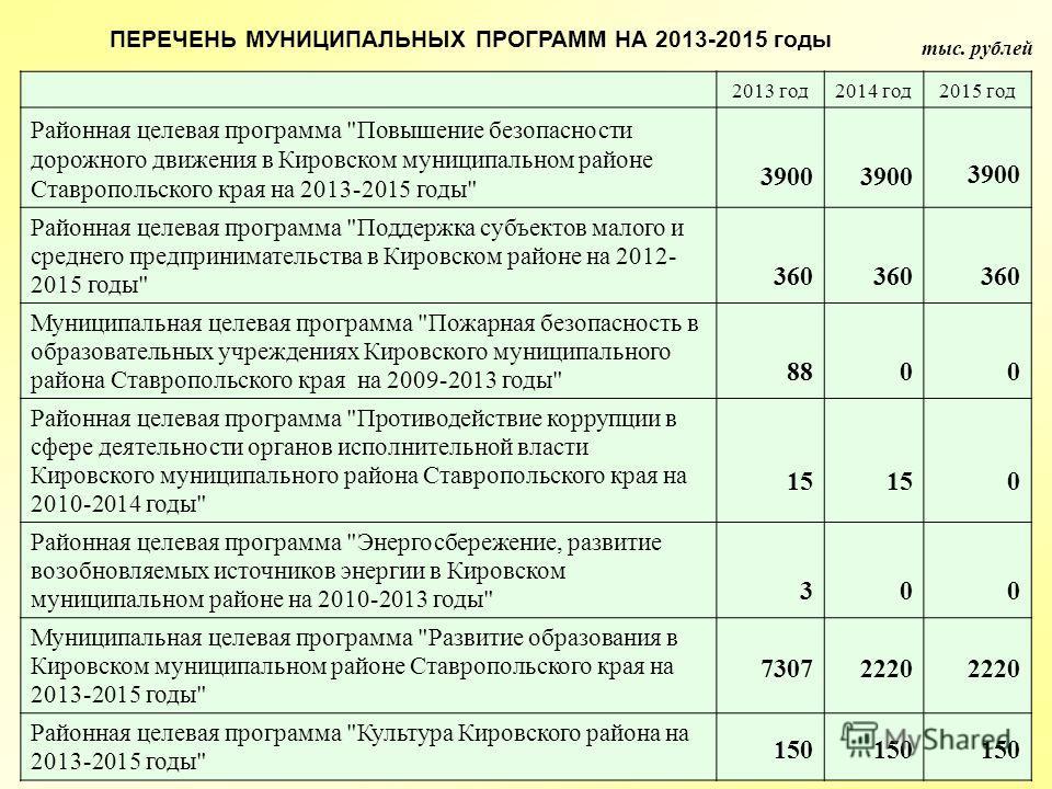 тыс. рублей ПЕРЕЧЕНЬ МУНИЦИПАЛЬНЫХ ПРОГРАММ НА 2013-2015 годы 2013 год 2014 год 2015 год Районная целевая программа