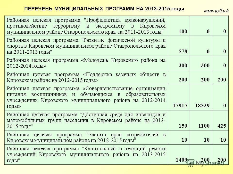 тыс. рублей ПЕРЕЧЕНЬ МУНИЦИПАЛЬНЫХ ПРОГРАММ НА 2013-2015 годы Районная целевая программа