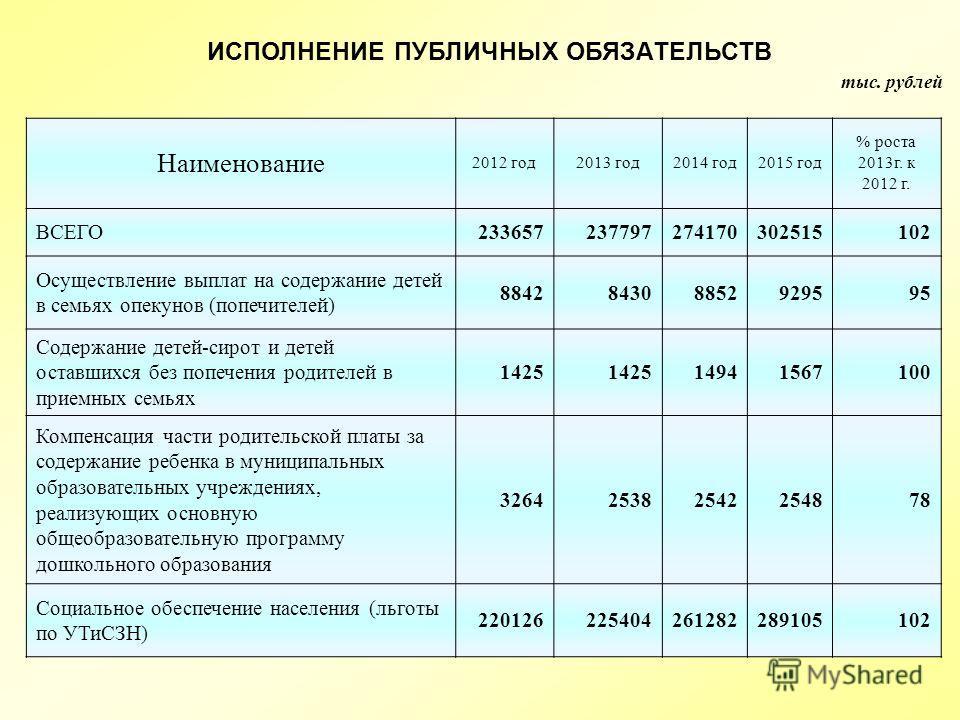 тыс. рублей ИСПОЛНЕНИЕ ПУБЛИЧНЫХ ОБЯЗАТЕЛЬСТВ Наименование 2012 год 2013 год 2014 год 2015 год % роста 2013 г. к 2012 г. ВСЕГО233657237797274170302515102 Осуществление выплат на содержание детей в семьях опекунов (попечителей) 884284308852929595 Соде