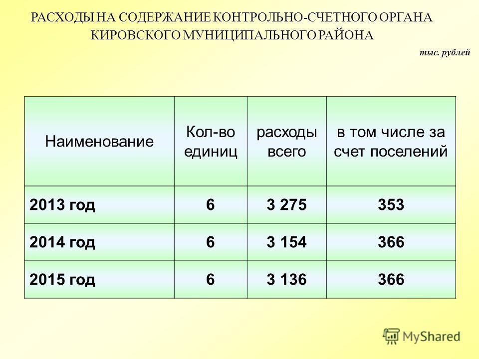 тыс. рублей РАСХОДЫ НА СОДЕРЖАНИЕ КОНТРОЛЬНО-СЧЕТНОГО ОРГАНА КИРОВСКОГО МУНИЦИПАЛЬНОГО РАЙОНА Наименование Кол-во единиц расходы всего в том числе за счет поселений 2013 год 63 275353 2014 год 63 154366 2015 год 63 136366