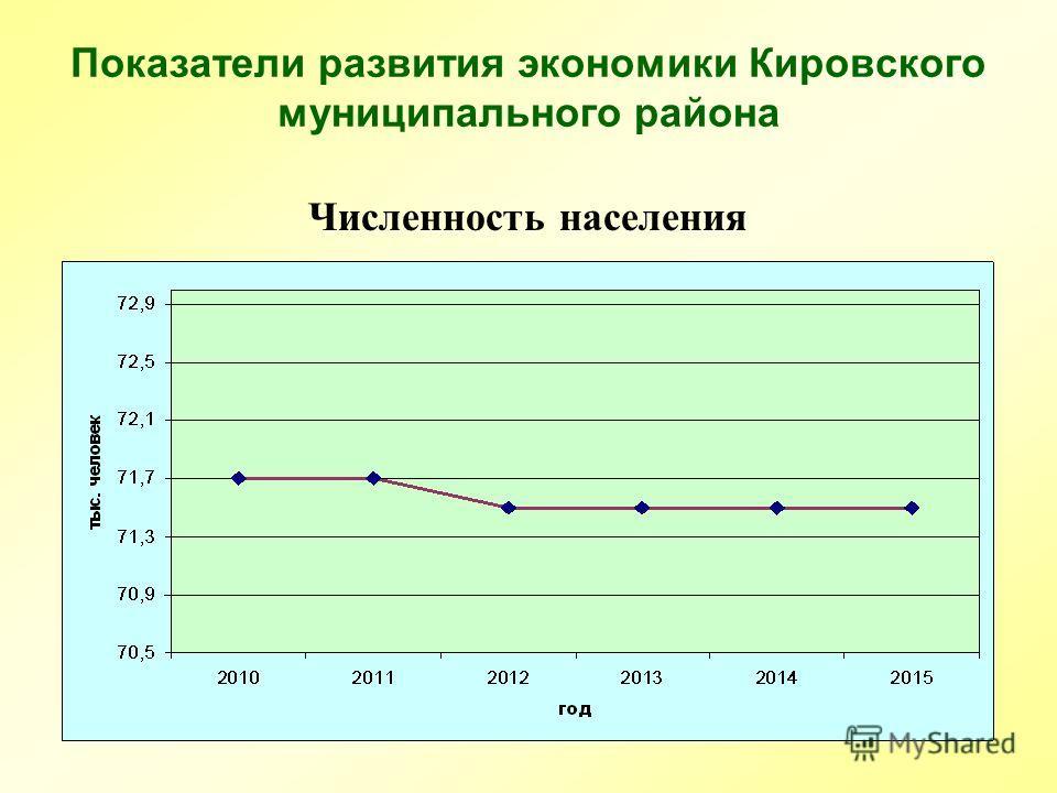 Показатели развития экономики Кировского муниципального района Численность населения