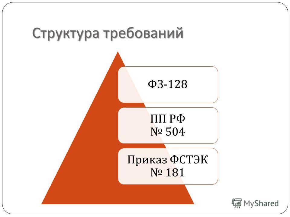 Структура требований ФЗ -128 ПП РФ 504 Приказ ФСТЭК 181