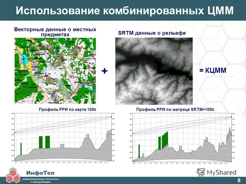 Использование комбинированных ЦММ Векторные данные о местных предметах Профиль РРИ по матрице SRTM+100k Профиль РРИ по карте 100k SRTM данные о рельефе = КЦММ + 8