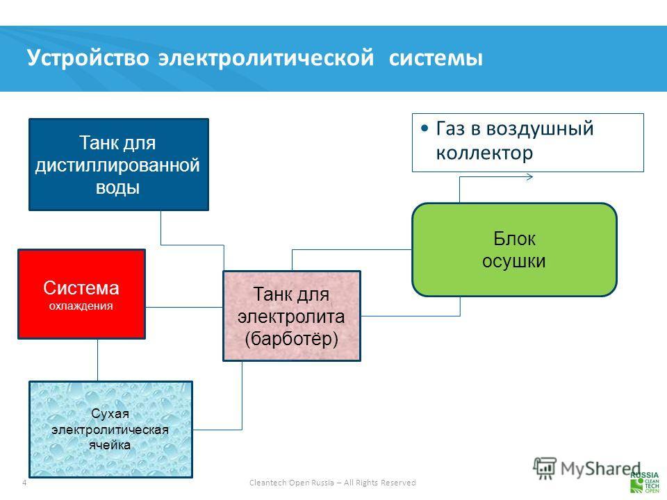 4 Cleantech Open Russia – All Rights Reserved Устройство электролитической системы Танк для дистиллированной воды Система охлаждения Сухая электролитическая ячейка Танк для электролита (барботёр) Блок осушки Газ в воздушный коллектор
