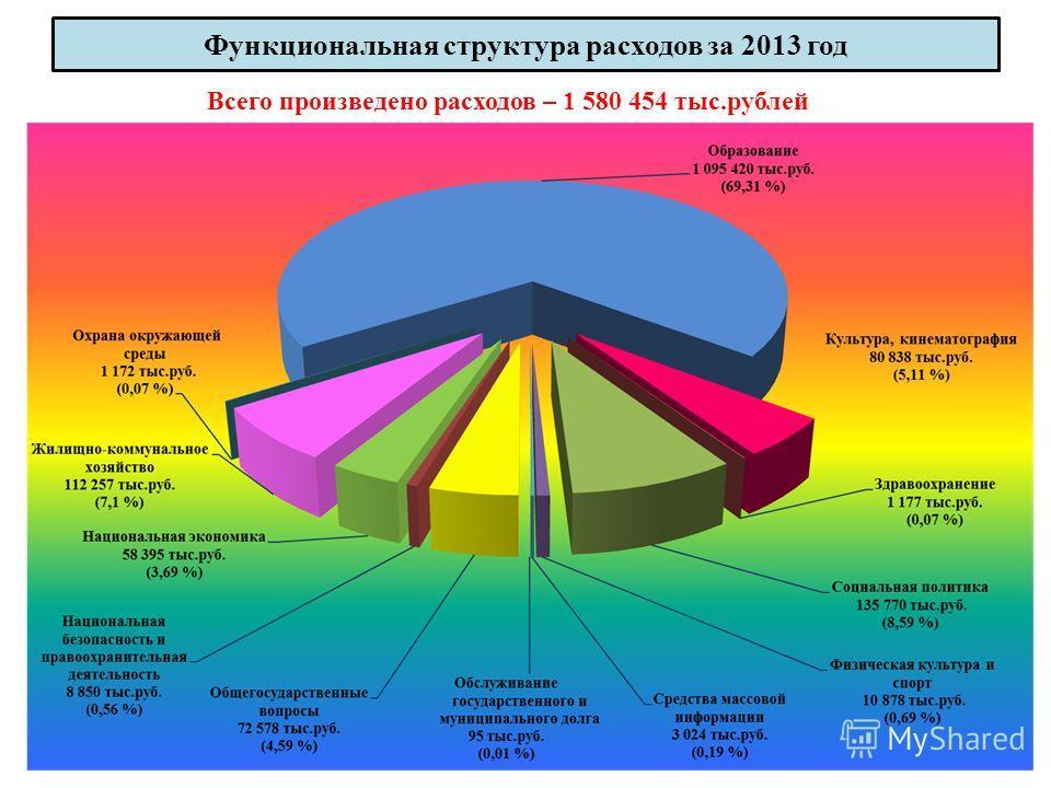 Функциональная структура расходов за 2013 год 23 Всего произведено расходов – 1 580 454 тыс.рублей
