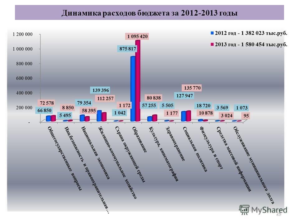 25 Динамика расходов бюджета за 2012-2013 годы