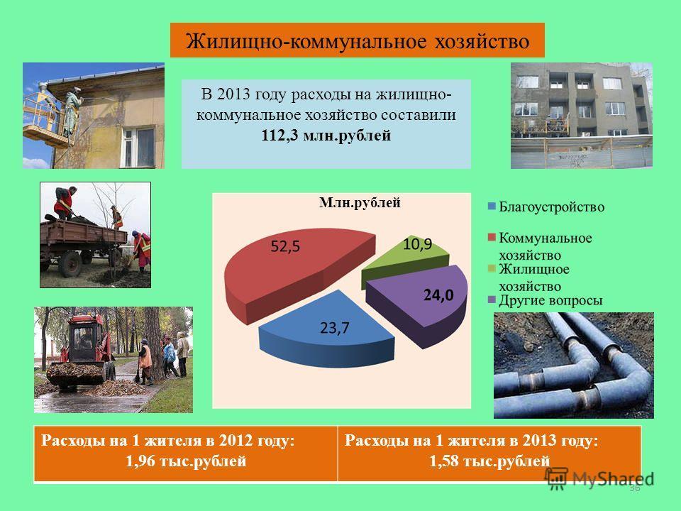 36 Жилищно-коммунальное хозяйство Млн.рублей В 2013 году расходы на жилищно- коммунальное хозяйство составили 112,3 млн.рублей Расходы на 1 жителя в 2012 году: 1,96 тыс.рублей Расходы на 1 жителя в 2013 году: 1,58 тыс.рублей