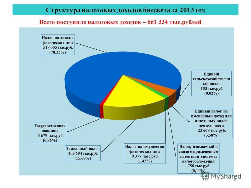 9 Структура налоговых доходов бюджета за 2013 год Всего поступило налоговых доходов – 661 334 тыс.рублей